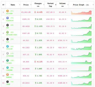 Crypto-analyse 6 november: Altcoins positief, Bitcoin neutraal