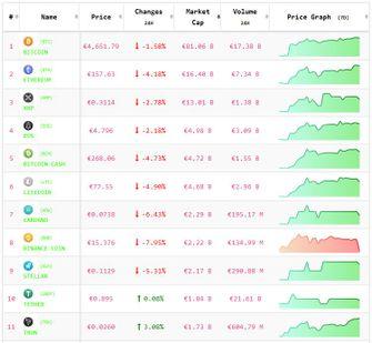 Crypto-analyse 9 april: koers Bitcoin en koersen Altcoins hoofdzakelijk negatief. Live koersen vastgelegd om 8.10 uur.