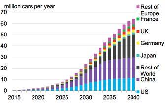 elektrische auto's over de jaren heen