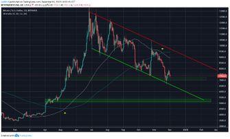 Technische analyse Bitcoin koers 3 december