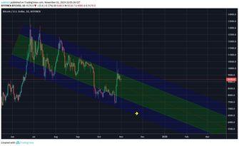 bitcoin-prijs-volume-profile-indicator
