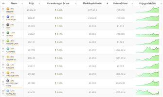 Analyse: Bitcoin en top 10 cryptomunten positief bij einde maand. Live koersen vastgelegd om 14.055 uur.