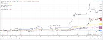 Resultaat Bitcoin vs andere beleggingen, juli 2020
