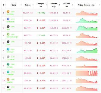 Crypto-analyse 14 november: Bitcoin stabiel Altcoins dalen