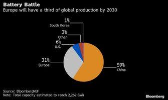 Bloomberg elektrische auto statistiek