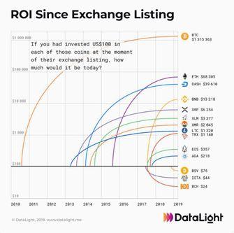 ROI op Bitcoin en cryptomunten met investering van $ 100,- tijdens ICO.