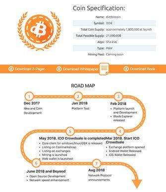 Bitcoin Diet Bitcoin