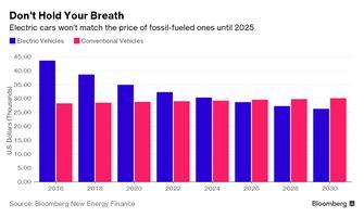 Bloomberg statistieken elektrisch rijden