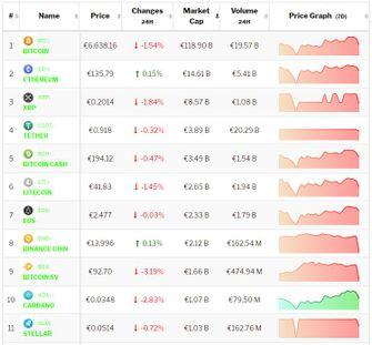 Crypto-analyse 2 december: Bitcoin duikt in het rood, cryptomunten volgen. Live koersen vastgelegd om 8.45 uur.