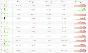 Crypto-analyse 4 september: Bitcoin en top 10 cryptomunten in mineur naar het weekend. Live cryptokoersen vastgelegd om 13.20 uur.
