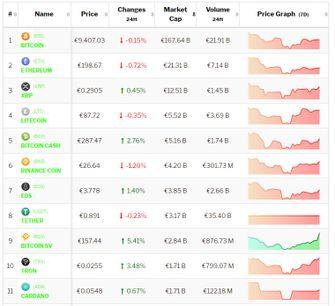 Koers Bitcoin en koersen Altcoins 21 juli om 15.40 uur.