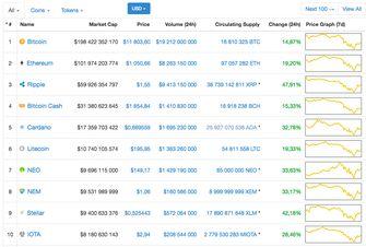 Bitcoin koers cryptocurrency