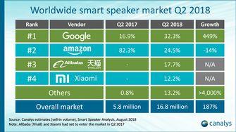 Canalys slimme speaker verkoopcijfers