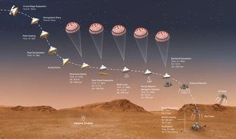 Mars landing Preseverance NASA
