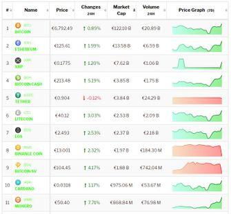 Crypto-analyse 6 januari Bitcoin en Altcoins overwegend positief na politieke onrust. Live koersen vastgelegd om 8.20 uur.