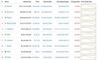 Ripple Marketcap Bitcoin