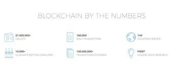 Blockchain online wallet