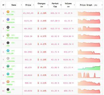 Crypto-analyse 30 oktober: Bitcoin en Altcoins in de min