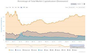 Bitcoin dominantie Ethereum Ripple