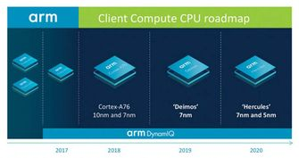 ARM processor overzicht