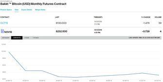 bitcoin-transactie-volume-bakkt-blijft-dalen