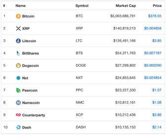 bitcoin-altcoins-top-10-2014
