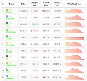 Bitcoin en top 10 cryptomunten wisselend beeld