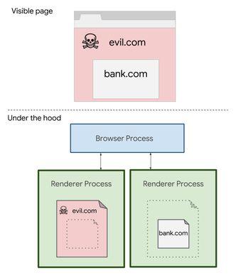 Site Isolation Google Chrome