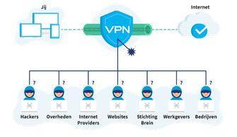 Waarom het nu toch echt tijd is om een VPN uit te proberen