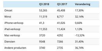 Kwartaalcijfers Apple Q3-2018: nieuw record dankzij de iPhone X