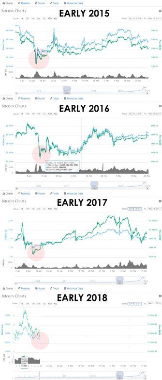 Cryptomarkt