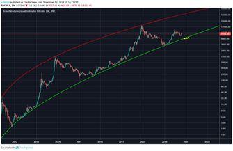 ideale-bitcoin-prijs-lange-termijn